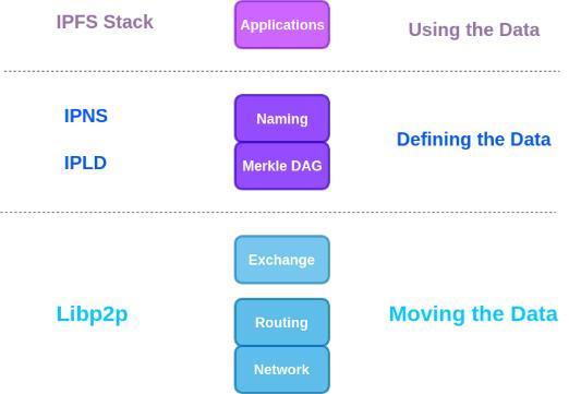 深入理解IPFS(一):初级到高级全指南