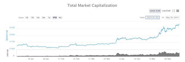 焦点分析 | 数字货币提前走出寒冬,但这未必是好消息